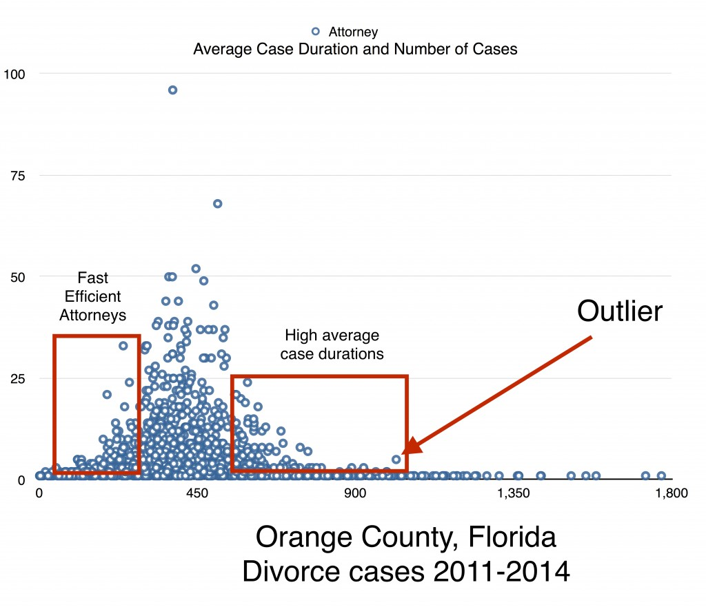 Orange County Divorce cases - chart with comments