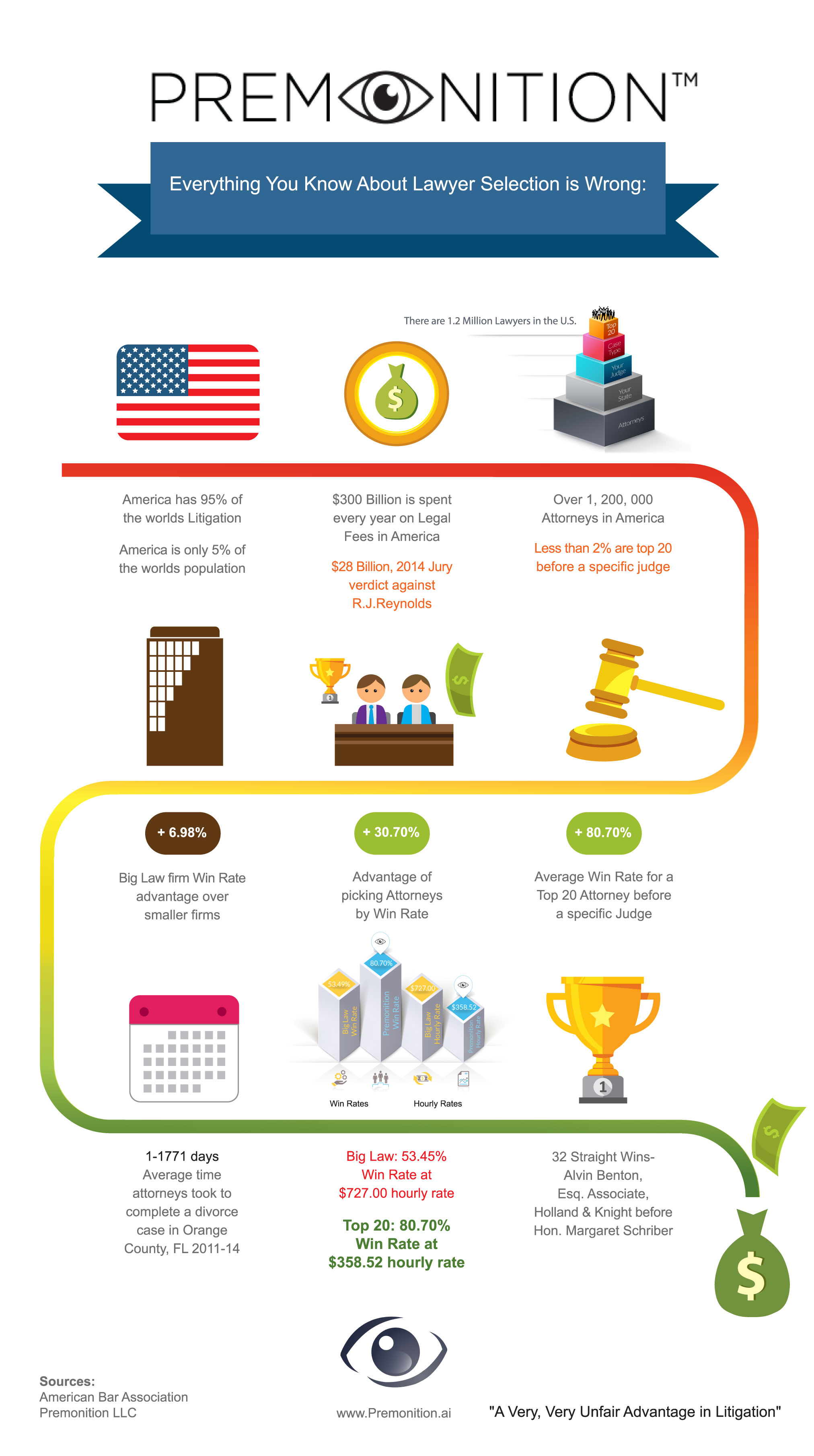 Infographic - Everything You Know About Lawyer Selection Is Wrong