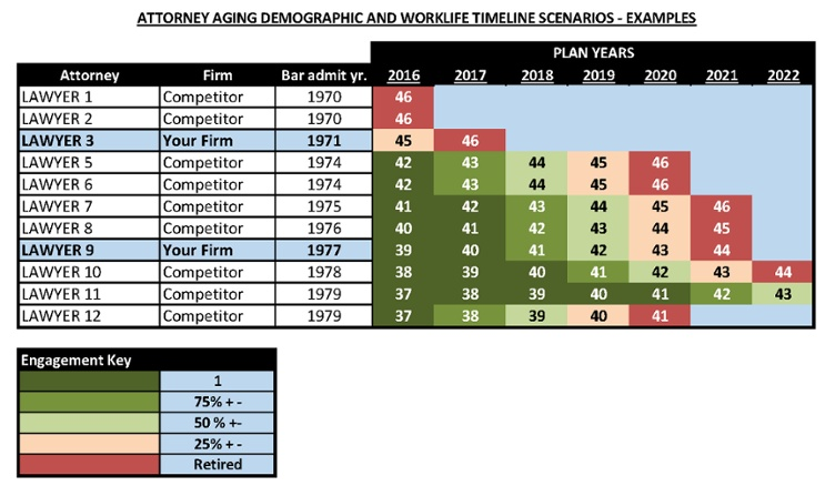 Attorney-Aging-Demographic-Examples