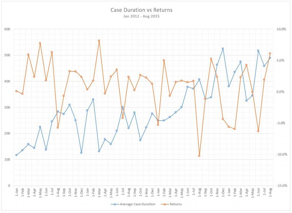 Case Durations vs Returns jpeg