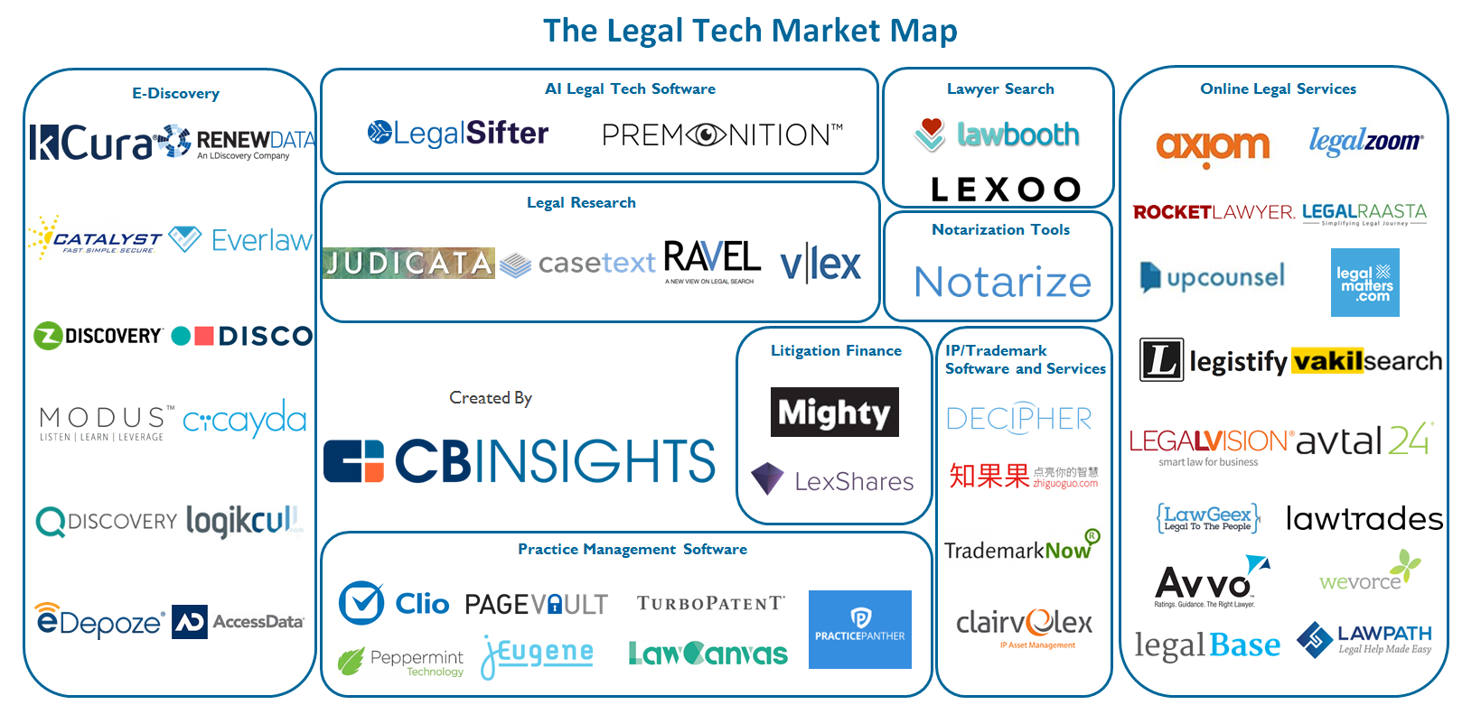 Legal Tech Market Map 50 Startups Disrupting The Legal